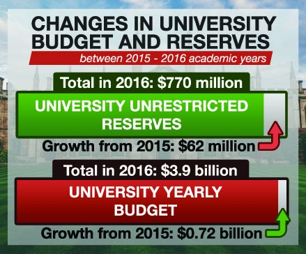 Unrestricted reserves