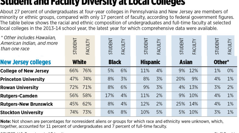 Student and faculty diversity